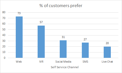 Self service channels stats