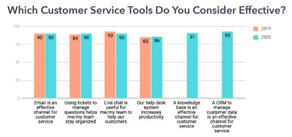 customer service tool